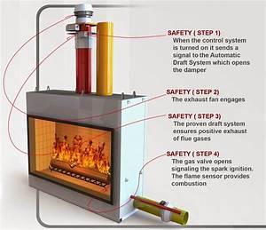 4-sided Fireplace