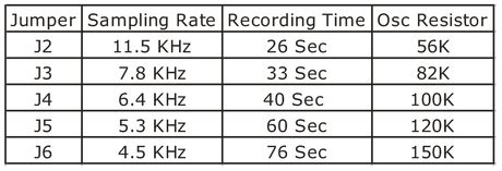 Seconds Voice Record Playback Electronics Lab