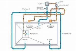 How To Route Your Pool U0026 39 S Plumbing And Set Up Your