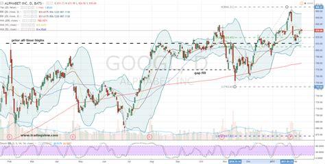 alphabet  googl stock targeting  triple digit return investorplace