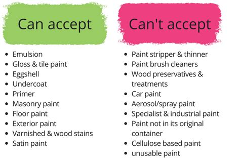 What Types Of Paint Will Schemes Accept?