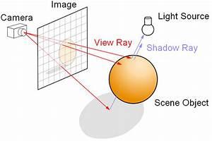 Schattenwurf Berechnen : raytracing activevb ~ Themetempest.com Abrechnung