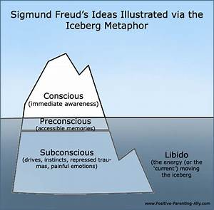 Sigmund Freud Theories: Psychosexual Stages, Libido and ...