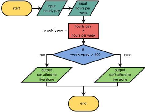 999 Flowchart Keys Of Java Program Generator Flow Chart Flowchart Algoritma Luas Permukaan Kerucut For Maximum Of Three Numbers Pengulangan Template Keynote A* Belajar Untuk Pemula Non Restoring Division Algorithm Backpropagation