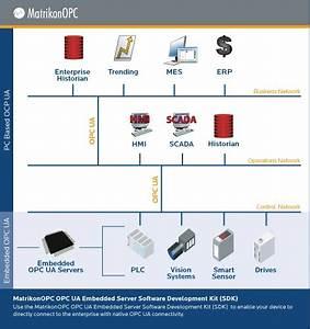 Matrikon Flex Software Development Toolkit