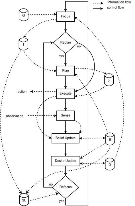 A Conceptual Model - Kognitiv