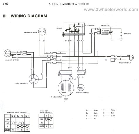 Dirt Bike Wiring Diagram 1974 by 3 Wheeler World Tech Help Honda Wiring Diagrams