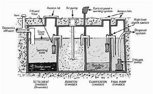 Aerobic Septic System Tanks  Aeration Septic System Tanks