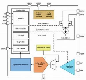 Where Are Ultrasonic Sensors Used   U2013 Part 2