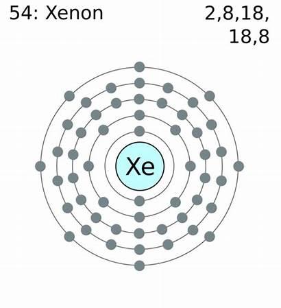 Xenon Electron Shell Krypton Ruthenium Commons Wikimedia