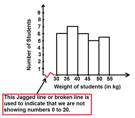 Difference Between Bar And Bar by Difference Between Bar Graph And Histogram At Algebra Den