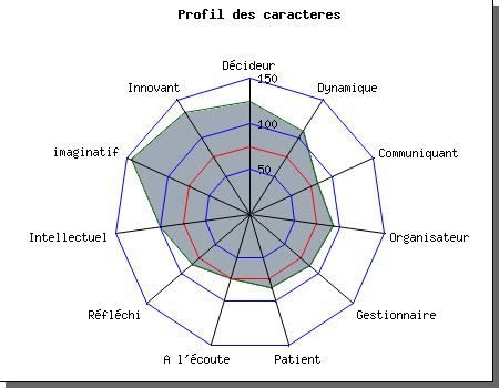 Test Personalità - tests de personnalit 233 personality test test personality