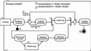 Aktivität Berechnen Beispiel : josef l staud gesamttitel webzumbuch um07 unternehmensmodellierung objektorientierte theorie ~ Themetempest.com Abrechnung