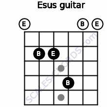 Esus Guitar Chord 5 Guitar Charts Sounds And Intervals