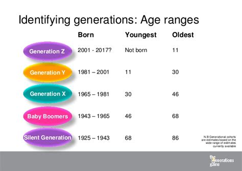 presentation 1 the generations presentation 1 introduction