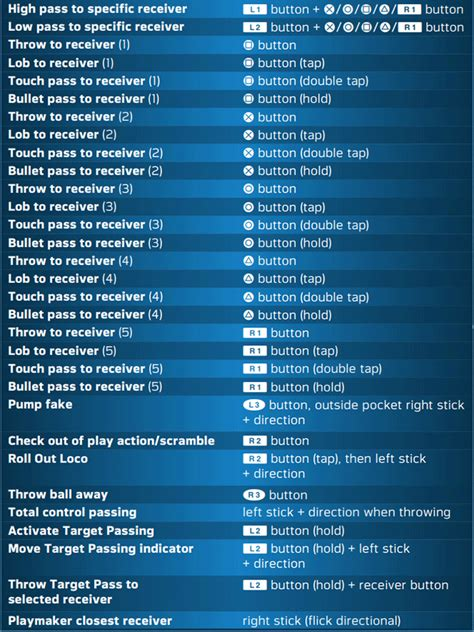 madden nfl  ps game controls mgw game cheats cheat