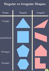 Regular, And, Irregular, Shapes, Explained, For, Primary, School, Parents