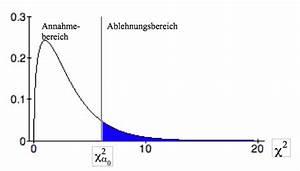 Häufigkeitsverteilung Berechnen : konzepte und definitionen im modul chi quadrat tests ~ Themetempest.com Abrechnung