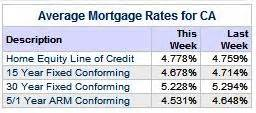 current average mortgage rates  state