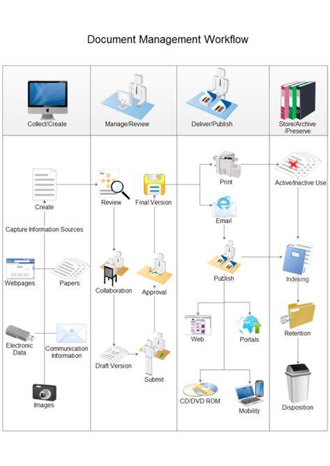workflow diagram template document management workflow free document management workflow templates