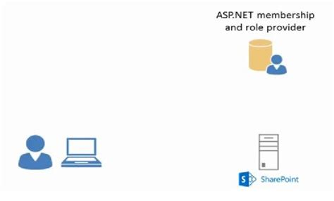 forms based authentication asp net forms based authentication in sharepoint 2013