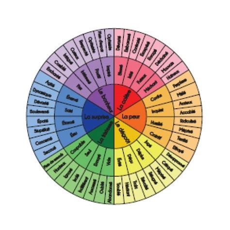 pai cuisine 17 meilleures idées à propos de roue des émotions sur