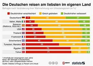 Jahresurlaub Berechnen : beliebteste reiseziele wo die deutschen gerne urlaub machen ~ Themetempest.com Abrechnung