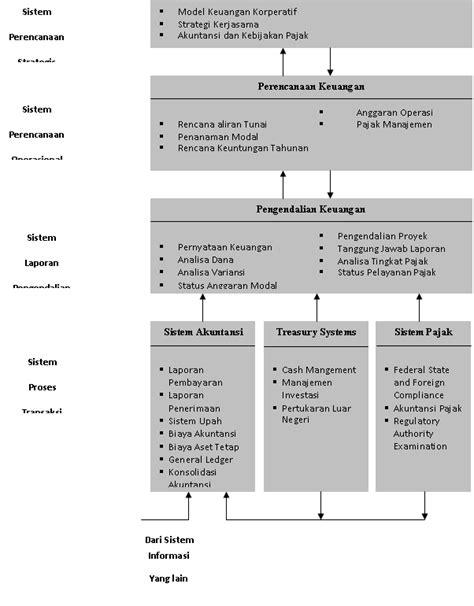 Sistem Informasi Fungsi Bisnis | Contoh Contoh Proposal