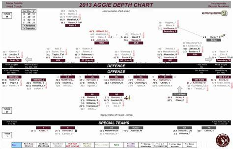 football depth chart template excel   template