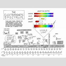 Xkcd The Electromagnetic Spectrum Halfblognet