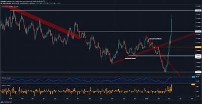 Usd Dax Bullish Euro Chart Outlook Eyes