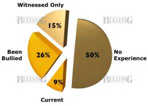 Workplace Bullying Statistics