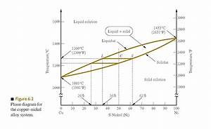 Solved  6 1 For The Copper U2011nickel Phase Diagram In Figure