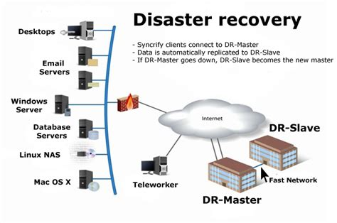 Syncrify Server Disaster Recovery. Salary Increase Letter Template From Employer To Employee. Resume Sample Blank Form Template. Quickbooks Invoice Templates Free Download. Loan Agreement Template Microsoft. Where To Post A Resumes Template. Interior Design Assistant Resumes Template. Real Free Resume Templates. Sample Of Motivation Letter For Voluntary Work