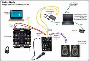 Dj Setup With Laptop For Sale