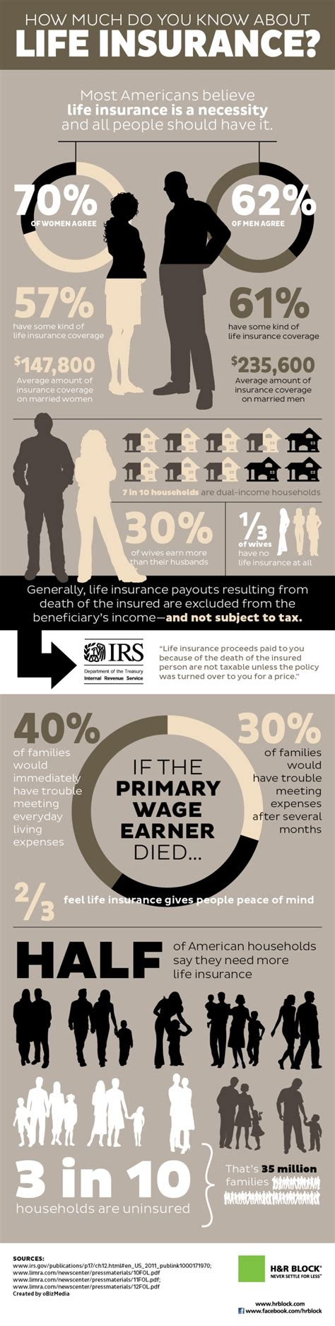 In many states, insurance companies do not pay the agent/broker commission for individual a health insurance company gathers the premiums it collects from thousands of customers into a direct profit from consumers' premiums depends on how much money an insurance company is. Top 10 Life Insurance Infographics