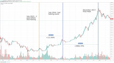 The truth is, no one knows what's going to happen. Btc Halving Price Chart - halting time