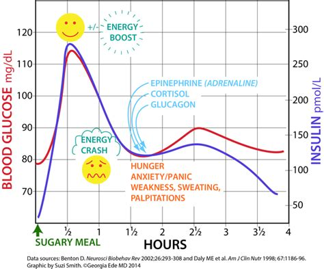 stabilize  mood  food psychology today