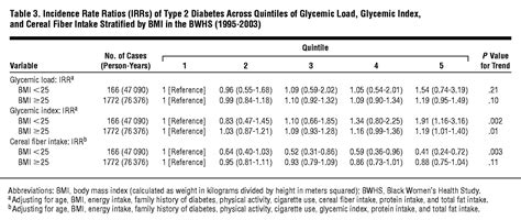 glycemic index glycemic load  cereal fiber intake