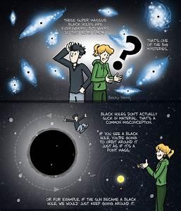 Ben's shares - PHD Comics: Super Massive Black Holes