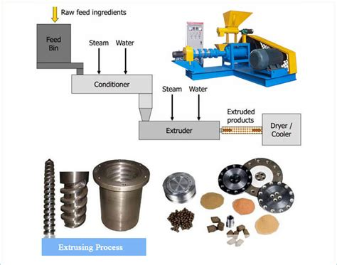feed pellet extruder  kinds  aquafeed