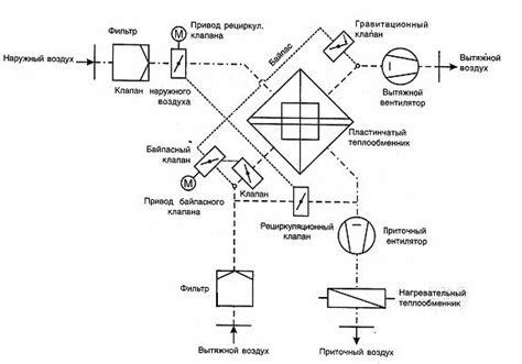 Энергосбережение при производстве и распределении тепловой энергии.