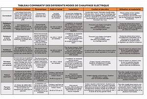 Radiateur Electrique Meilleur Marque : radiateur electrique comparatif ~ Premium-room.com Idées de Décoration