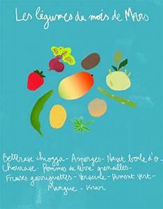 Fruits Legumes Saison : fruits et l gumes de saison mars d couvrez les fruits et ~ Melissatoandfro.com Idées de Décoration
