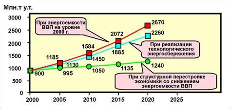 Энергетический фактор и экономическое развитие