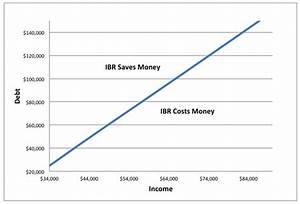 Income Based Repayment Won T Solve The Student Loan Crisis