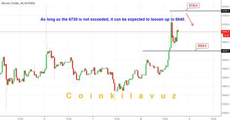 Also, view australian dollar to bitcoin currency charts. Bitcoin for BITFINEX:BTCUSD by coinkilavuz — TradingView