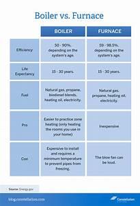 Boiler Vs  Furnace Energy Efficiency