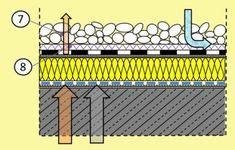 Zweischaliges Belueftetes Dach Kaltdach by Flachdach Unbel 252 Ftetes Dach Mit Aufsparrend 228 Mmung