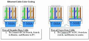 Color Coding Of Straight And Crossover Cable